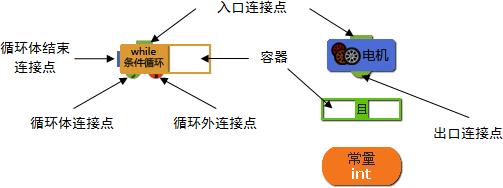 使用拖拉菜单可以快速在可连接模块后添加新模块,如在开始模块后添加控制类中的while永远循环模块,按以下步骤操作,如图 2所示: 1. 鼠标指针移动到开始模块的半圆形出口连接点上,出现更大的红色半圆热点; 2. 在红色热点上按住鼠标左键,向下拖动到空白区域松开左键,出现拖拉菜单; 3.
